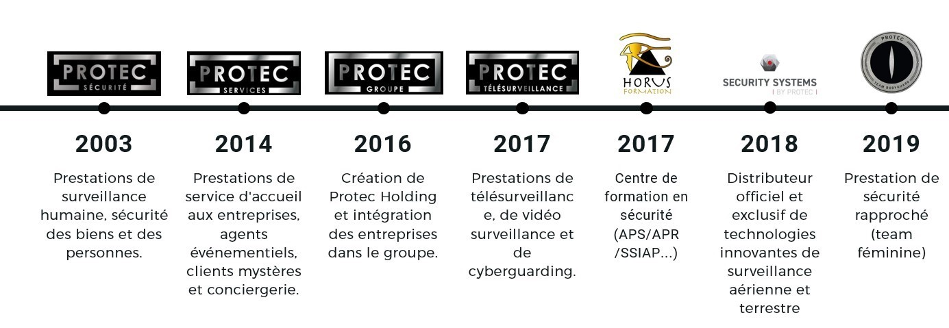 Groupe Protec